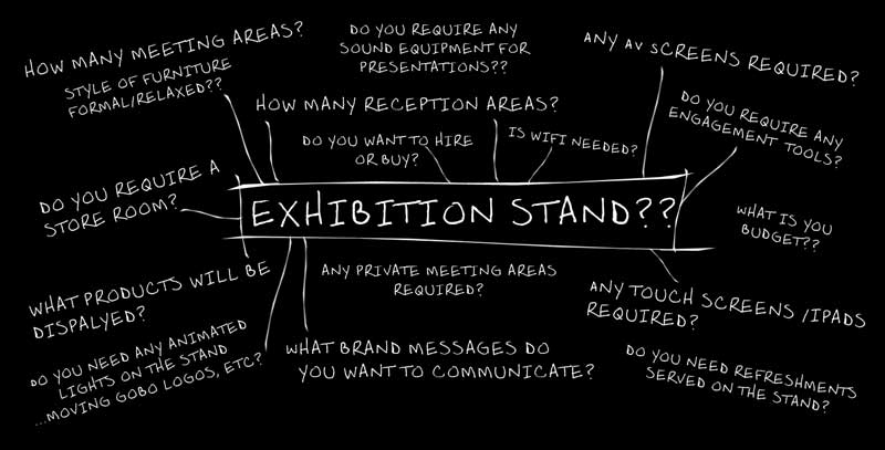 Questions to formulate an exhibition stand design brief