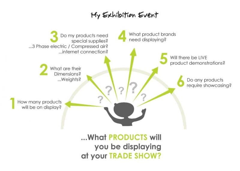 Defining your exhibition design brief about your products
