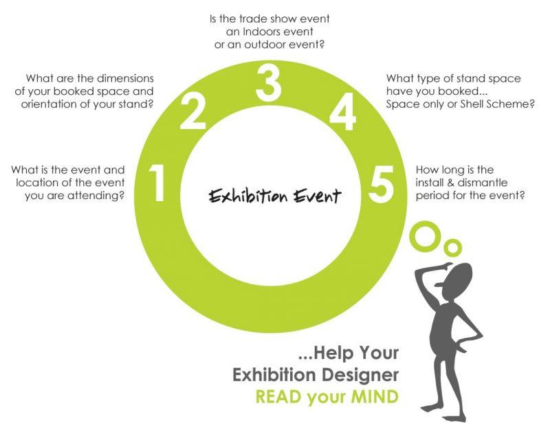 Define your exhibition stand design brief for your exhibition stand designer